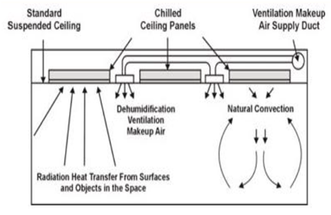 Figure 1 - Functioning of Radiant Cooling System