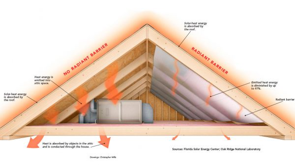 Source: http://www.finehomebuilding.com/2013/05/16/how-it-works-radiant-barriers