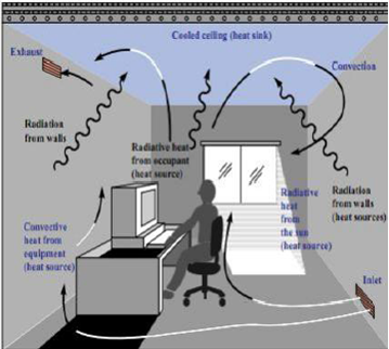 Figure 2 - Radiant Cooling from Ceiling