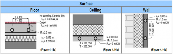 Radiant Cooling System Configurations